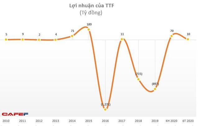 TTF: Quý 2 tiếp tục kinh doanh có lãi 9,5 tỷ đồng - Ảnh 2.