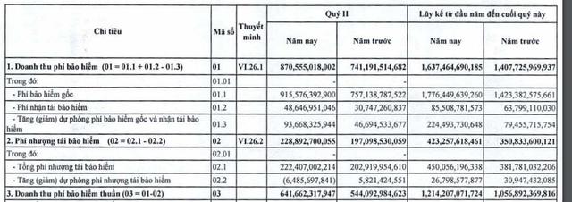 PJICO: Doanh thu phí bảo hiểm gốc vẫn tăng trưởng mạnh, LNTT 6 tháng tăng 35% - Ảnh 1.
