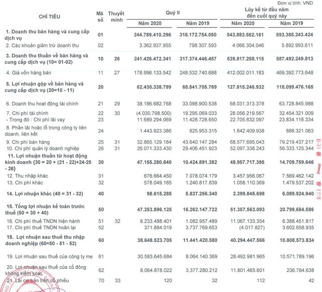 FIT: Quý 2 lãi 40 tỷ đồng cao gấp gần 4 lần cùng kỳ - Ảnh 1.