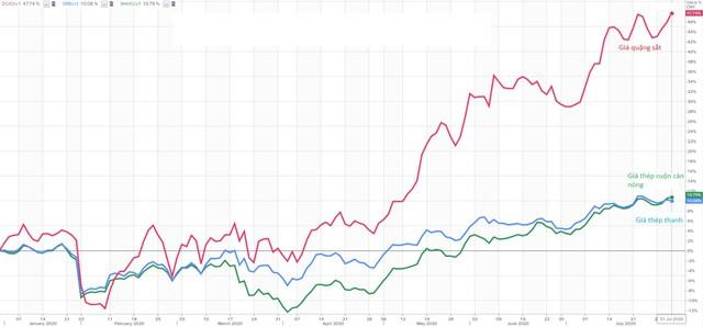 Thị trường ngày 1/8: Giá dầu, vàng, quặng sắt,… đồng loạt tăng mạnh  - Ảnh 1.