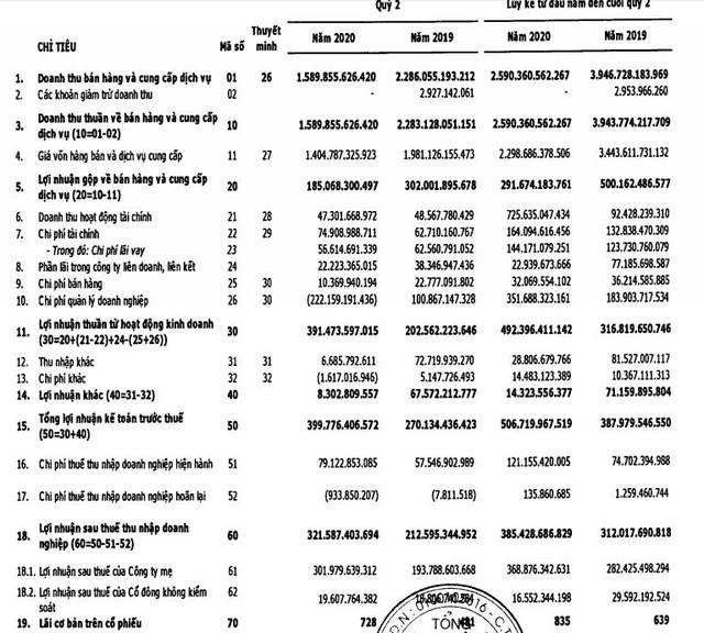 Vinaconex (VCG): Quý 2 lãi 322 tỷ đồng tăng 51% so với cùng kỳ nhờ hoàn nhập dự phòng - Ảnh 1.