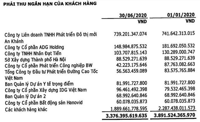 Vinaconex (VCG): Quý 2 lãi 322 tỷ đồng tăng 51% so với cùng kỳ nhờ hoàn nhập dự phòng - Ảnh 2.