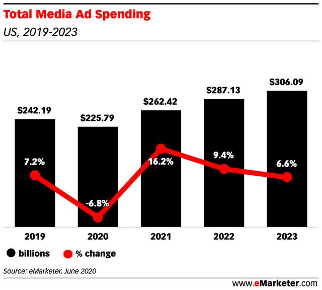 Nhóm Big Tech kiếm được bao nhiêu tiền từ quảng cáo trong năm 2020? - Ảnh 1.