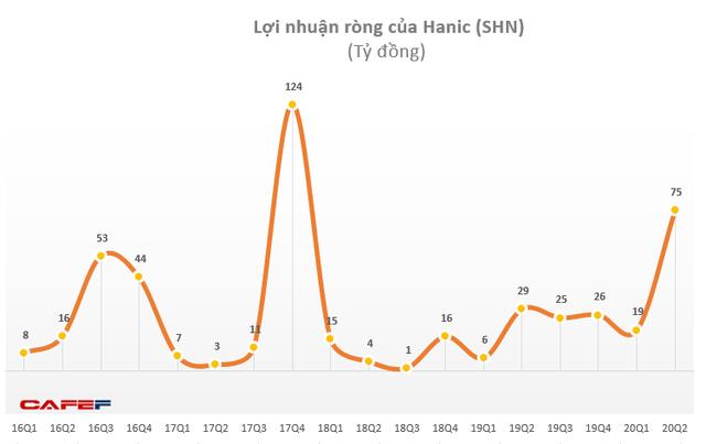 Hanic (SHN): Quý 2 lãi 118 tỷ đồng cao gấp 4 lần cùng kỳ - Ảnh 2.