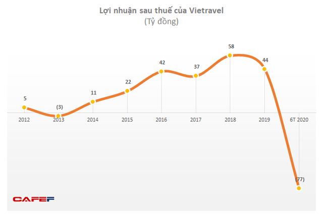 Hoạt động lữ hành bị đình trệ, Vietravel lỗ 76 tỷ đồng sau 6 tháng – gấp 3 lần mức dự tính cho cả năm - Ảnh 1.