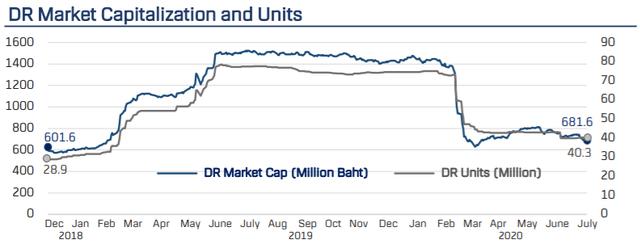 Dòng tiền Thái Lan rút mạnh khỏi VFMVN30 ETF trong 7 tháng đầu năm - Ảnh 1.