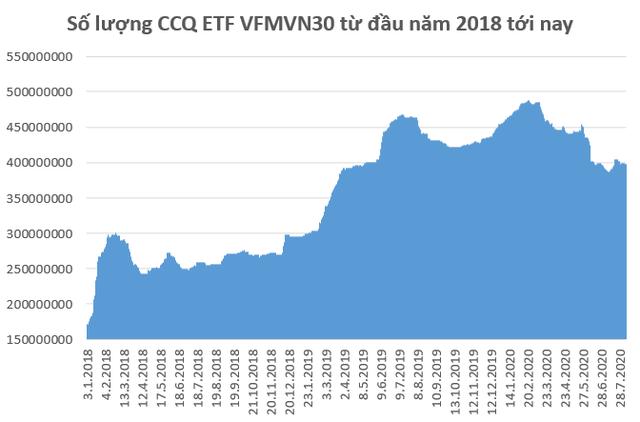 Dòng tiền Thái Lan rút mạnh khỏi VFMVN30 ETF trong 7 tháng đầu năm - Ảnh 2.
