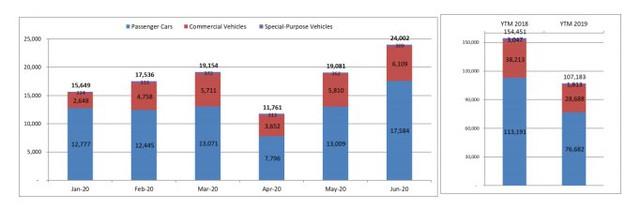 """Dính """"hạn"""" Covid-19 - Thị trường ô tô gặp khó, giá giảm - Ảnh 1."""
