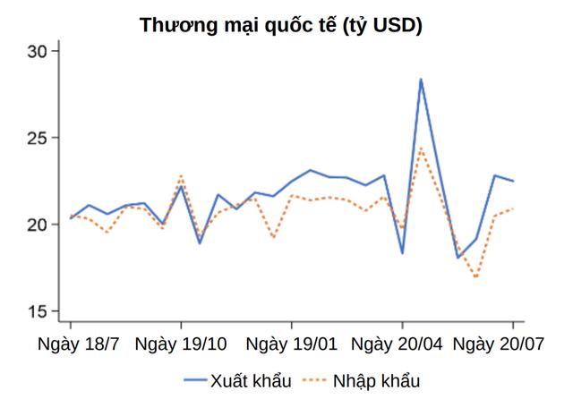 World Bank: Dù chưa thể quay lại nhịp độ trước khủng hoảng, quá trình phục hồi kinh tế Việt Nam vẫn tiếp diễn - Ảnh 2.