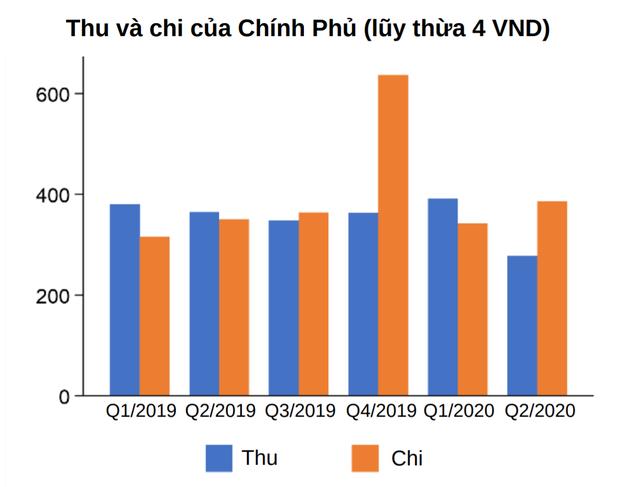 World Bank: Dù chưa thể quay lại nhịp độ trước khủng hoảng, quá trình phục hồi kinh tế Việt Nam vẫn tiếp diễn - Ảnh 5.