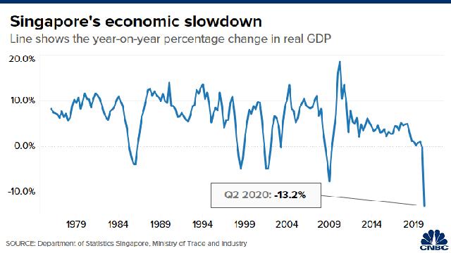Nền kinh tế lao dốc kỷ lục, triển vọng phục hồi của Singapore đối mặt thách thức - Ảnh 1.