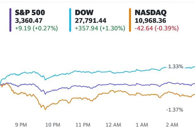 Chứng khoán Mỹ trái chiều khi thị trường chờ đợi gói kích thích mới: S&P 500 tiến sát đỉnh lịch sử, cổ phiếu công nghệ đồng loạt rớt điểm - Ảnh 1.