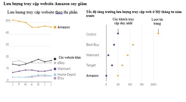 Từ chỗ lúng túng và bị tụt lại phía sau ở thời điểm đầu dịch, Amazon đã trở lại mạnh mẽ và có 1 quý xuất sắc nhất từ trước đến nay như thế nào? - Ảnh 2.
