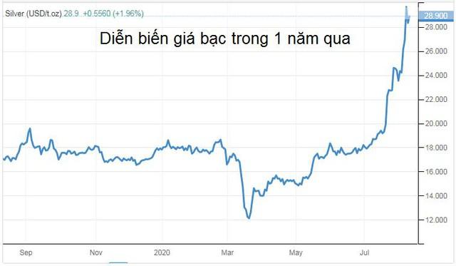 Đừng quên đầu tư vào bạc đang lãi gấp đôi vàng - Ảnh 2.