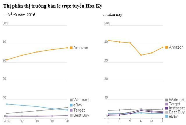 Từ chỗ lúng túng và bị tụt lại phía sau ở thời điểm đầu dịch, Amazon đã trở lại mạnh mẽ và có 1 quý xuất sắc nhất từ trước đến nay như thế nào? - Ảnh 5.