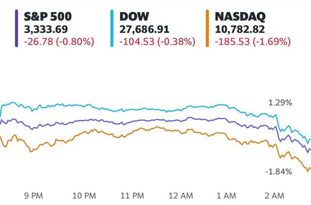 Cổ phiếu công nghệ đồng loạt bị bán tháo, Phố Wall mất đà tăng, S&P 500 lần đầu tiên rớt điểm sau 8 phiên  - Ảnh 1.