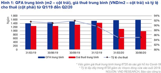 VNDirect dự báo lợi nhuận của Vincom Retail sẽ khả quan hơn trong nửa cuối năm nhờ nguồn thu shophouse - Ảnh 2.