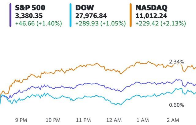Lạc quan về vắc-xin phòng Covid-19, Phố Wall tăng điểm mạnh, S&P 500 có lúc vượt đỉnh lịch sử  - Ảnh 1.