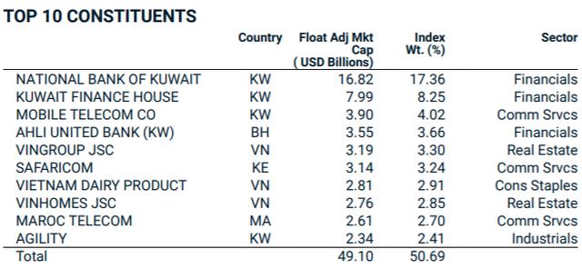 MSCI không thay đổi thành phần danh mục cổ phiếu Việt Nam trong rổ Frontier Markets Index - Ảnh 2.