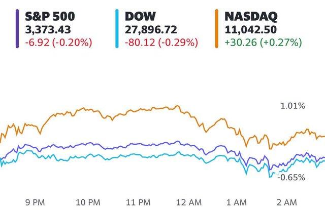 Chờ đợi những dấu hiệu tích cực về gói kích thích mới, Phố Wall diễn biến trái chiều, S&P 500 nỗ lực chạm đỉnh lịch sử  - Ảnh 1.