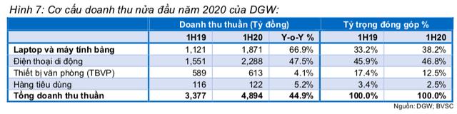 BVSC: Phân phối sản phẩm Apple và hợp tác độc quyền với Xiaomi giữa triển vọng chuyển dịch sang 5G là động lực cho Digiworld giai đoạn 2020-2021 - Ảnh 1.