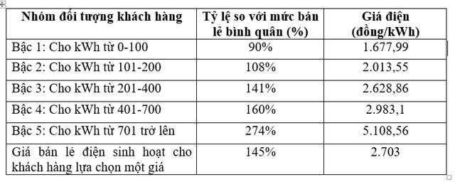 Đề xuất điện 1 giá gần 3.000 đồng/kWh: Người dùng ít điện sẽ chịu thiệt - Ảnh 2.