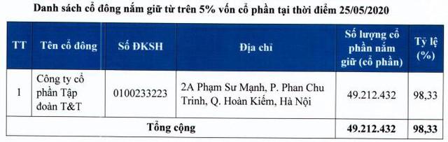 Cảng Quảng Ninh: T&T Group sở hữu 98% vốn sau cổ phần hóa, chào sàn Upcom ngày 18/8 - Ảnh 1.