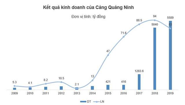 Cảng Quảng Ninh: T&T Group sở hữu 98% vốn sau cổ phần hóa, chào sàn Upcom ngày 18/8 - Ảnh 2.