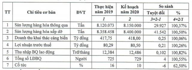 Cảng Quảng Ninh: T&T Group sở hữu 98% vốn sau cổ phần hóa, chào sàn Upcom ngày 18/8 - Ảnh 3.