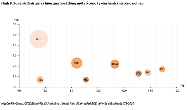 BĐS khu công nghiệp: Covid-19 chỉ gây khó khăn tạm thời, giá thuê nửa đầu năm tăng 10% minh chứng cho cơ hội mới với KBC, Becamex, Viglacera? - Ảnh 4.