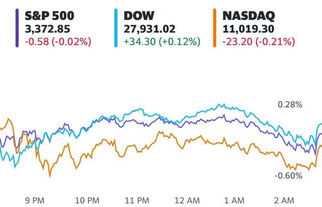 Nhà đầu tư hồi hộp chờ đợi gói kích thích mới, Phố Wall gần như đi ngang, cổ phiếu công nghệ bỗng hụt hơi  - Ảnh 1.