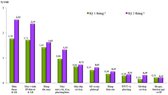 Kim ngạch xuất nhập khẩu hàng hóa Việt Nam vượt 286 tỷ USD trong 7 tháng đầu năm  - Ảnh 1.
