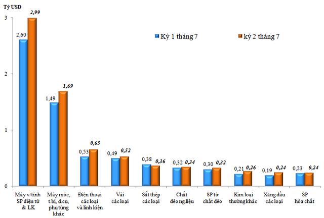 Kim ngạch xuất nhập khẩu hàng hóa Việt Nam vượt 286 tỷ USD trong 7 tháng đầu năm  - Ảnh 2.