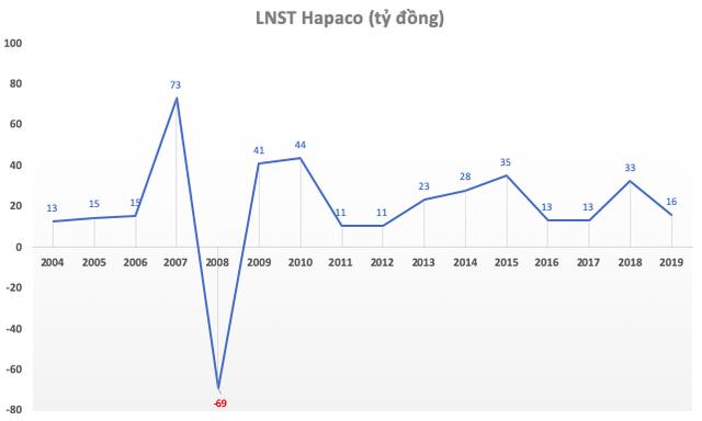 Là 1 trong 3 mã đầu niêm yết lên sàn, Hapaco sau 20 năm mờ nhạt bỗng vụt sáng: Kịch trần 7 phiên, công bố loạt dự án từ bệnh viện, TTTM, văn phòng cho thuê đến khu công nghiệp - Ảnh 1.