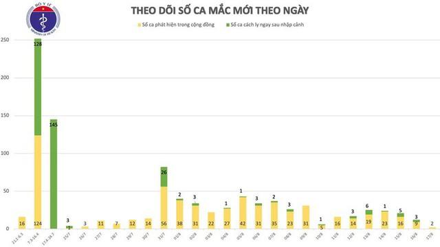 Thêm 2 ca mắc Covid-19 mới ở Hải Dương và Quảng Nam - Ảnh 2.