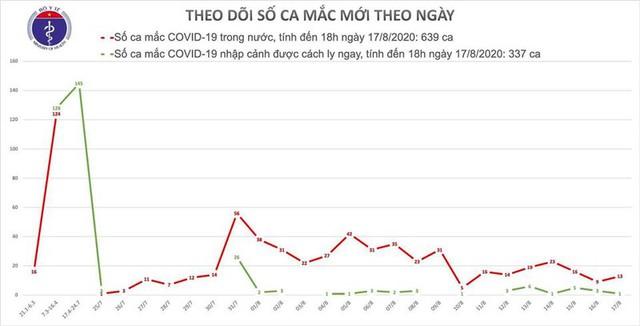 Thêm 12 ca mắc Covid-19 mới, ổ dịch Hải Dương 4 ca, Hà Nội 1 ca - Ảnh 1.