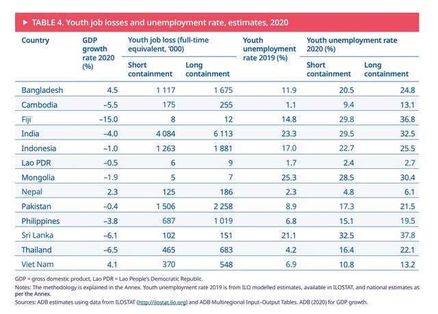 ILO: Nếu dịch kéo dài, 548.000 thanh niên Việt Nam sẽ mất việc - Ảnh 1.