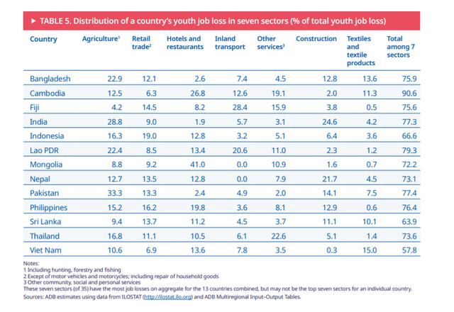 ILO: Nếu dịch kéo dài, 548.000 thanh niên Việt Nam sẽ mất việc - Ảnh 2.