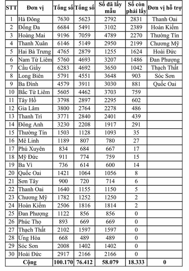 Hà Nội kêu gọi hơn 18.000 người về từ Đà Nẵng đến xét nghiệm PCR - Ảnh 1.