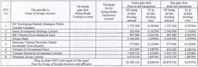 Quỹ Dragon Capital gom thêm cổ phiếu PNJ, tăng sở hữu lên 9,3% vốn - Ảnh 1.