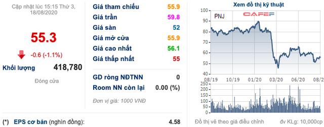 Quỹ Dragon Capital gom thêm cổ phiếu PNJ, tăng sở hữu lên 9,3% vốn - Ảnh 2.