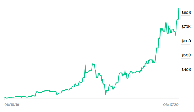 Cổ phiếu Tesla tăng không ngừng nghỉ đưa vốn hóa lên gần bằng Walmart, Elon Musk chính thức trở thành người giàu thứ 4 thế giới  - Ảnh 2.