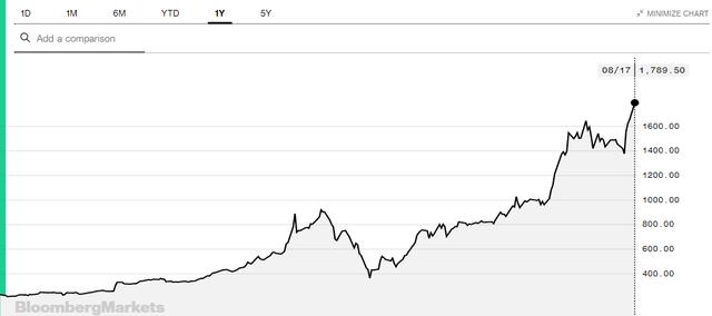 Cổ phiếu Tesla tăng không ngừng nghỉ đưa vốn hóa lên gần bằng Walmart, Elon Musk chính thức trở thành người giàu thứ 4 thế giới  - Ảnh 1.