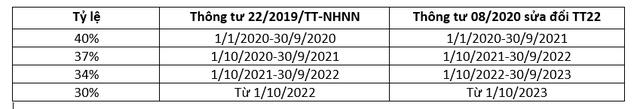 Ngân hàng Nhà nước chính thức giãn lộ trình siết vốn ngắn hạn cho vay trung dài hạn thêm 1 năm - Ảnh 1.