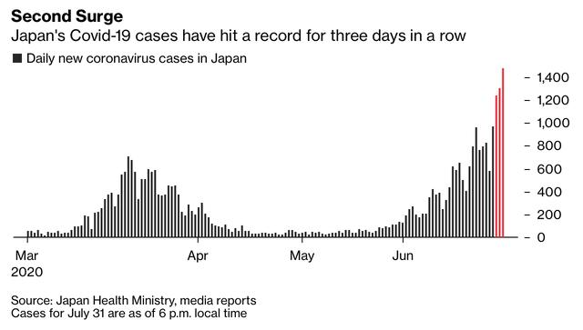 Nhật Bản: Cuộc sống trở lại bình thường quá nhanh, dịch bệnh tái bùng phát khắp nơi khi số ca nhiễm nCoV tăng kỷ lục trong nhiều ngày - Ảnh 2.