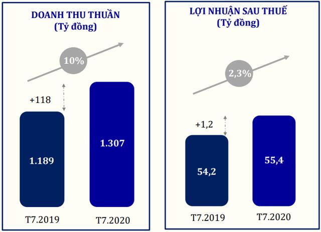 Mảng kinh doanh vàng miếng tăng mạnh, lợi nhuận PNJ trong tháng 7 tăng trưởng so với cùng kỳ 2019 - Ảnh 1.