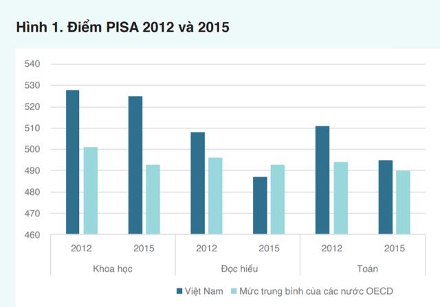 World Bank: Việt Nam nỗ lực trở thành con rồng trỗi dậy ở châu Á cả về kinh tế, xã hội và giáo dục - Ảnh 2.