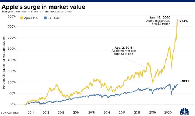 Fed đưa ra triển vọng ảm đạm về kinh tế Mỹ, Phố Wall quay đầu giảm điểm bất chấp vốn hoá Apple đạt 2.000 tỷ USD  - Ảnh 1.