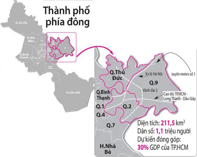Giá BĐS quận 2, 9, Thủ Đức thuộc Thành phố phía Đông tương lai đã tăng hơn 40% trong vòng 3 năm qua - Ảnh 1.