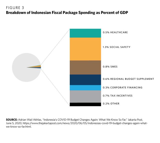 Think tank Hoa Kỳ: Tại sao dân số trẻ và đông gấp gần 3 lần nhưng Indonesia lại tụt hậu về sản xuất và thu hút FDI so với Việt Nam? - Ảnh 3.